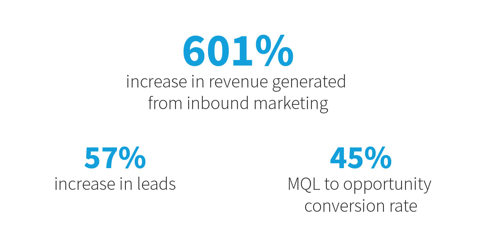 601% Increase in revenue generated from inbound marketing through nurture optimizations